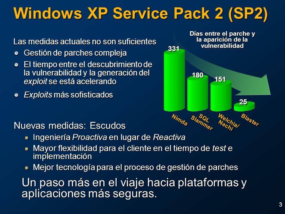 Windows XP Service Pack 2 (SP2)