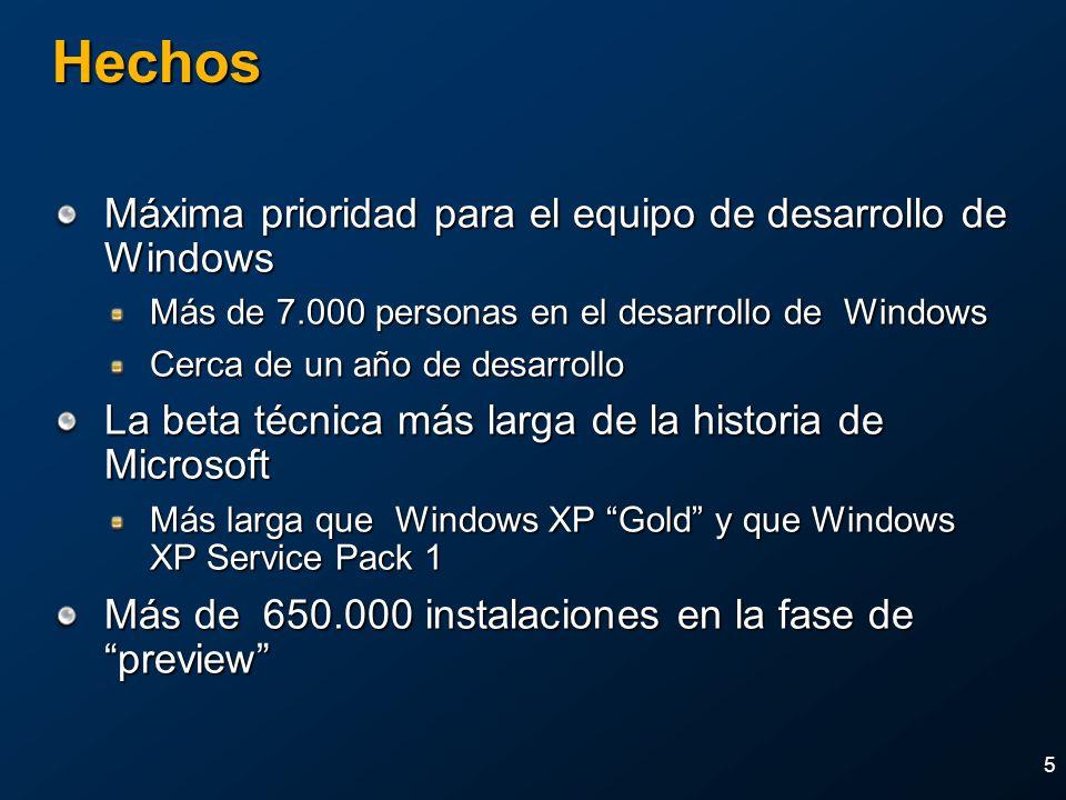 Hechos Máxima prioridad para el equipo de desarrollo de Windows