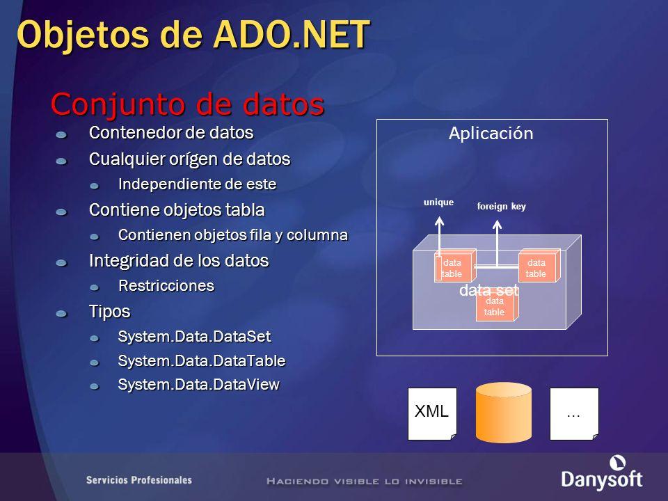 Objetos de ADO.NET Conjunto de datos Contenedor de datos