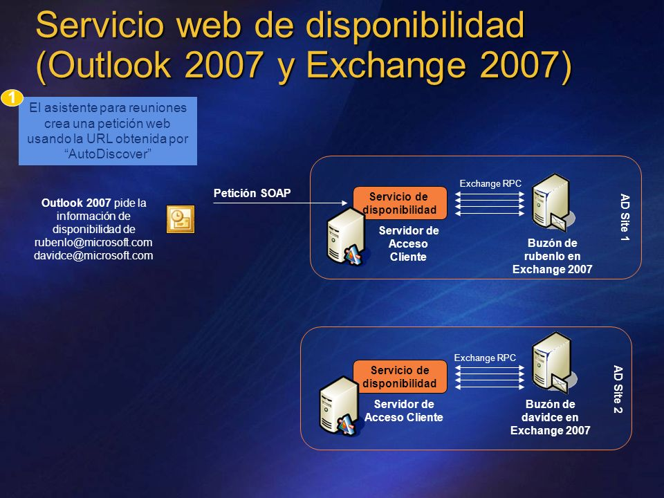 Servicio web de disponibilidad (Outlook 2007 y Exchange 2007)