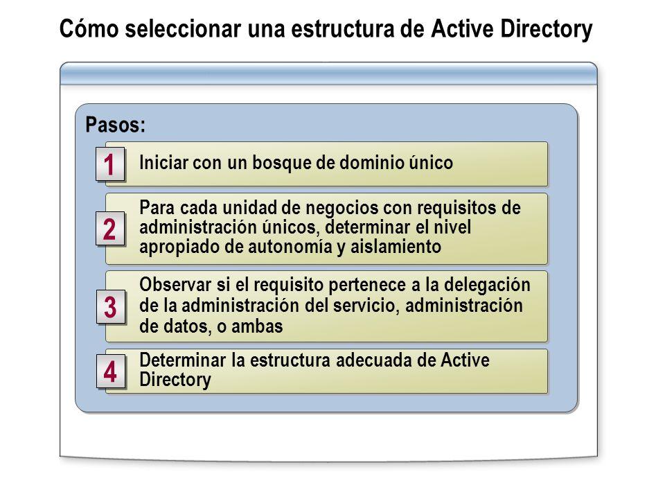 Cómo seleccionar una estructura de Active Directory