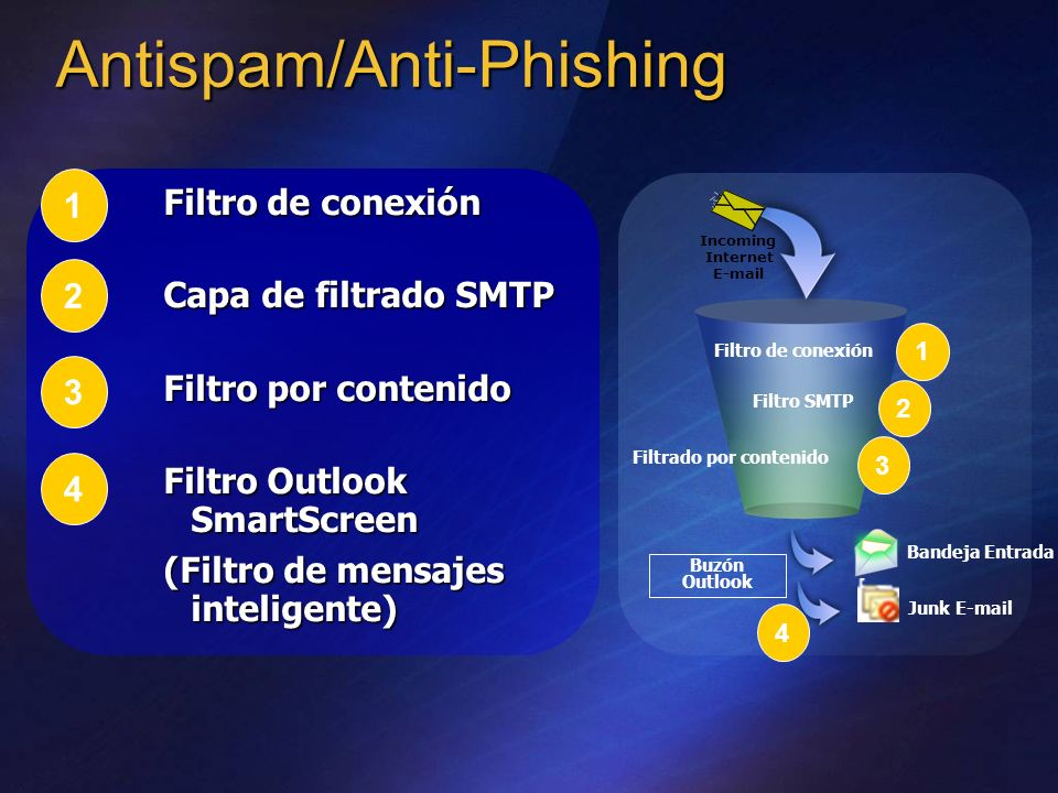 Antispam/Anti-Phishing