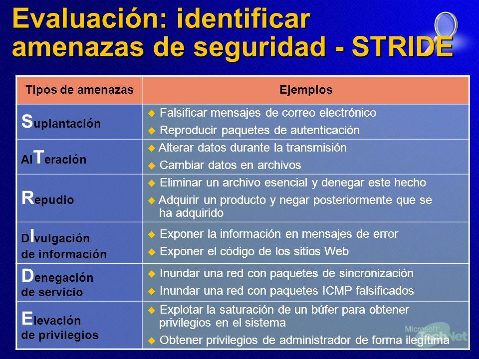 Evaluación: identificar amenazas de seguridad - STRIDE
