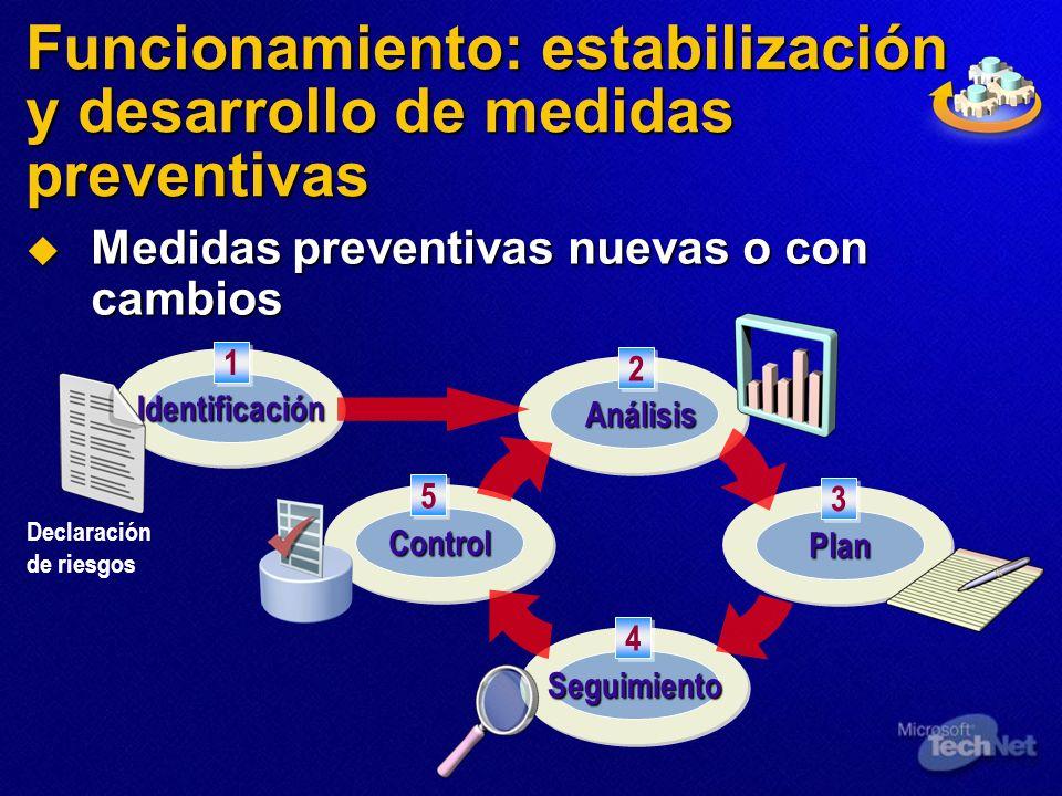 Funcionamiento: estabilización y desarrollo de medidas preventivas