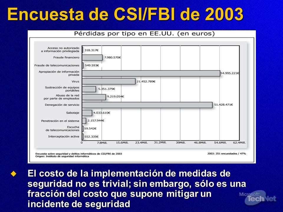Encuesta de CSI/FBI de 2003