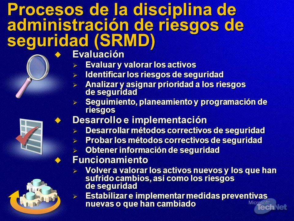 Procesos de la disciplina de administración de riesgos de seguridad (SRMD)