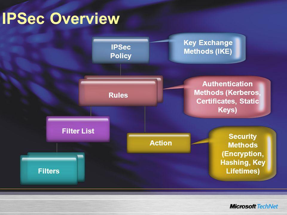 IPSec Overview Key Exchange Methods (IKE) IPSec Policy