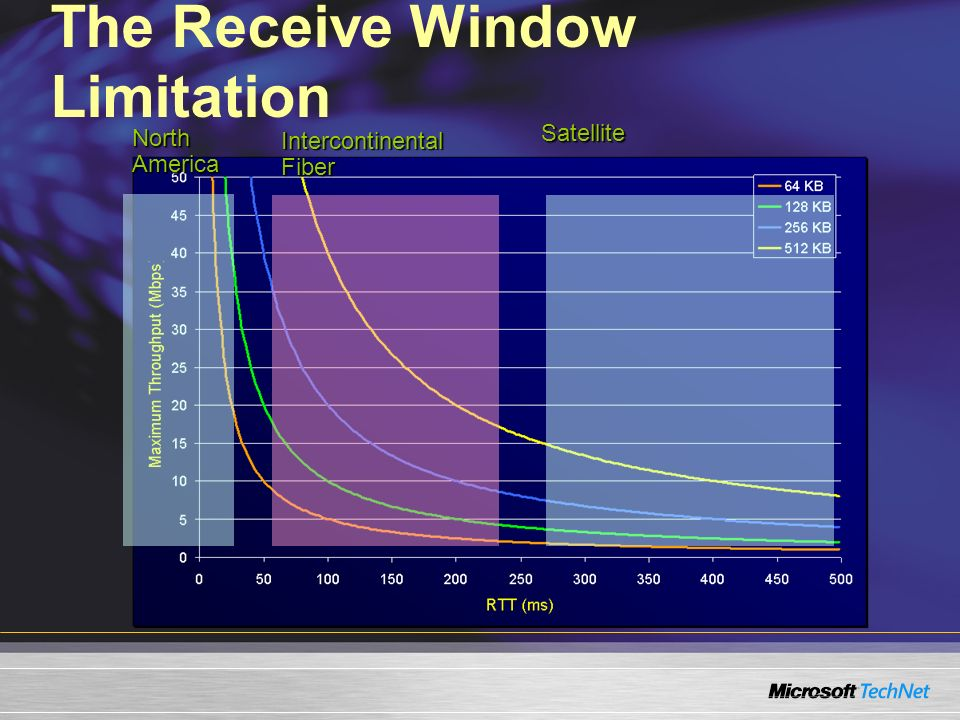 The Receive Window Limitation