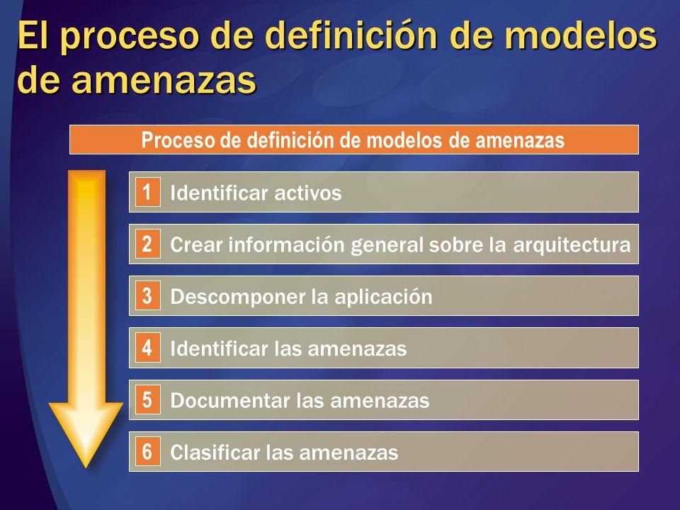 El proceso de definición de modelos de amenazas