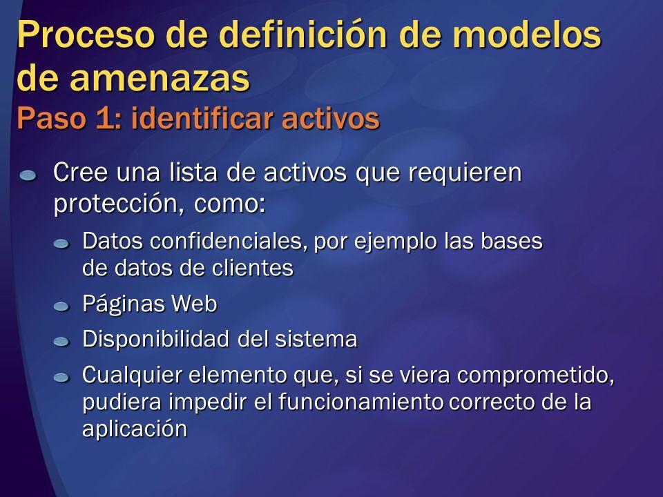 MGB 2003 Proceso de definición de modelos de amenazas Paso 1: identificar activos. Cree una lista de activos que requieren protección, como: