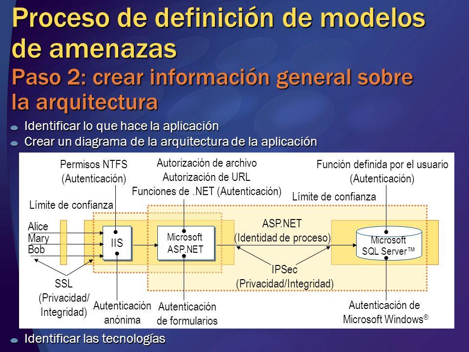 MGB 2003 Proceso de definición de modelos de amenazas Paso 2: crear información general sobre la arquitectura.