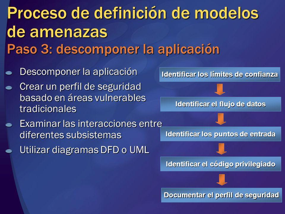 MGB 2003 Proceso de definición de modelos de amenazas Paso 3: descomponer la aplicación. Descomponer la aplicación.