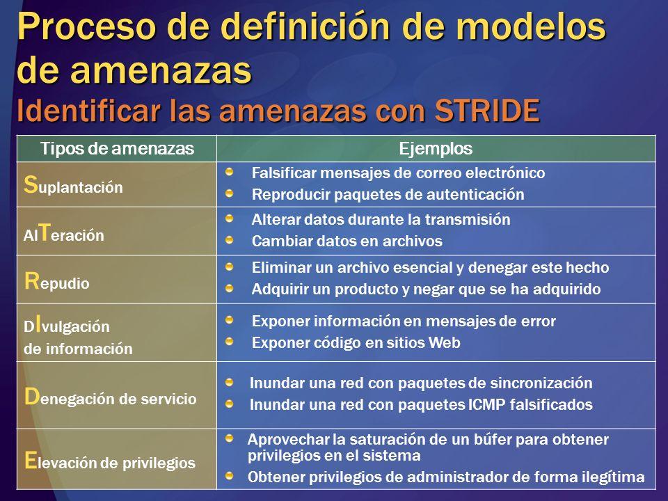 MGB 2003 Proceso de definición de modelos de amenazas Identificar las amenazas con STRIDE. Tipos de amenazas.