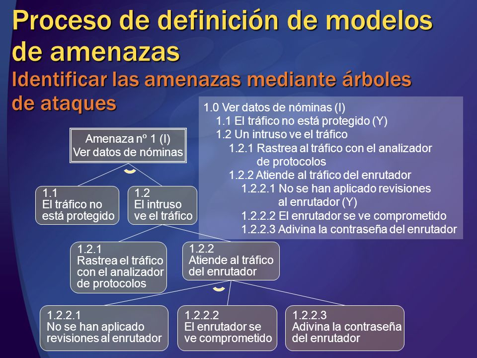 MGB 2003 Proceso de definición de modelos de amenazas Identificar las amenazas mediante árboles de ataques.