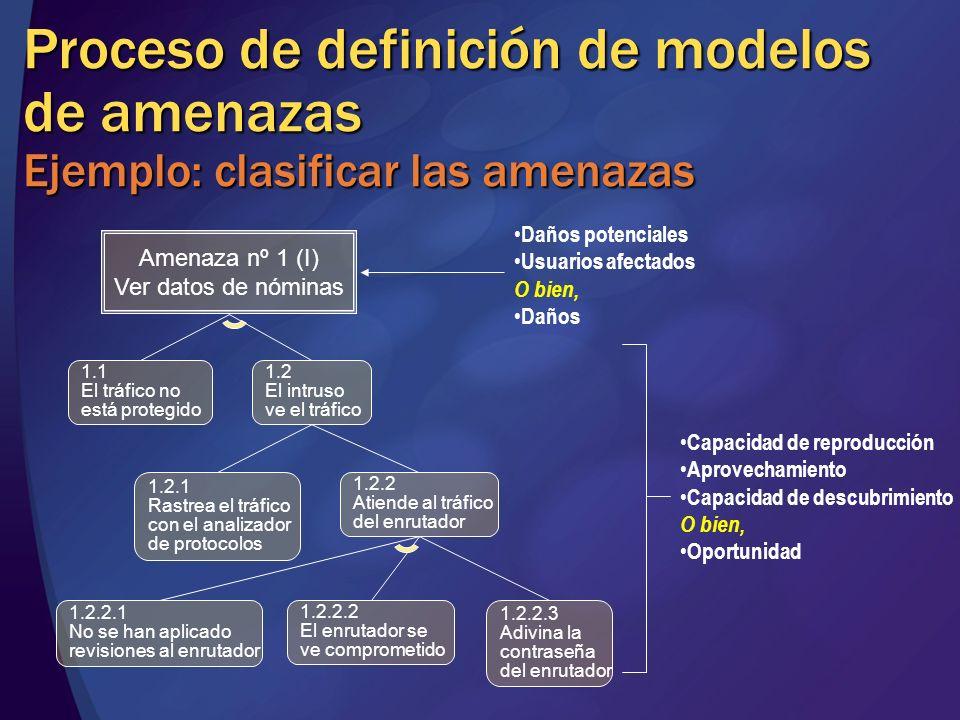 MGB 2003 Proceso de definición de modelos de amenazas Ejemplo: clasificar las amenazas. Amenaza nº 1 (I)