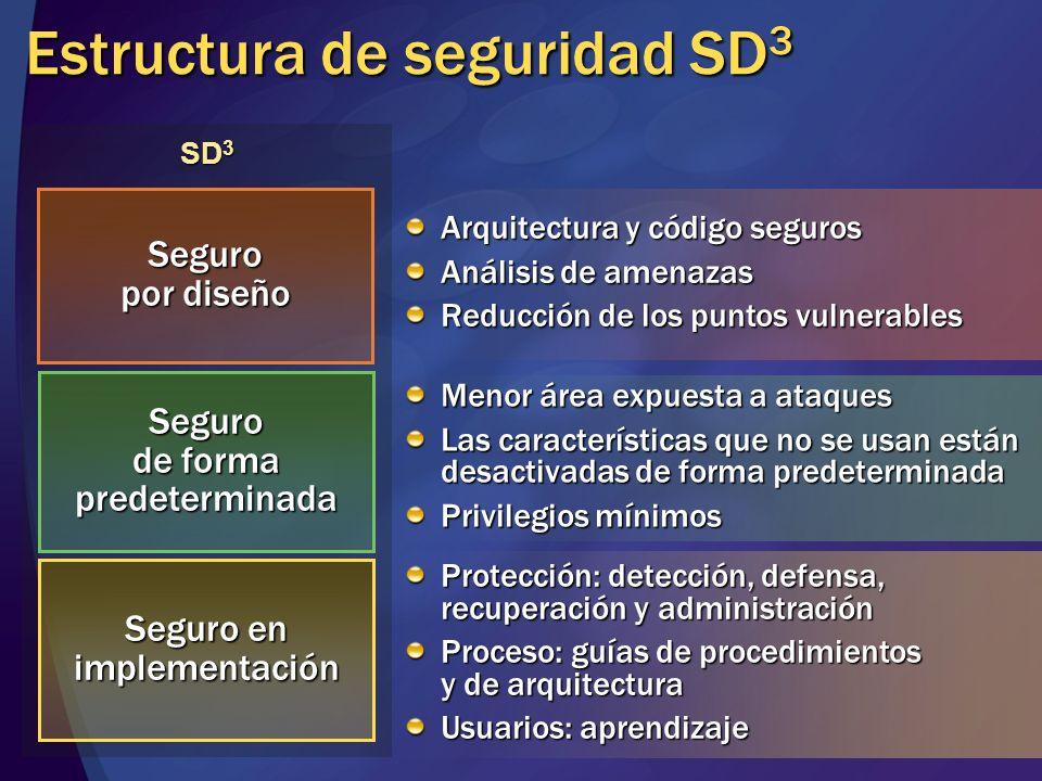 Estructura de seguridad SD3