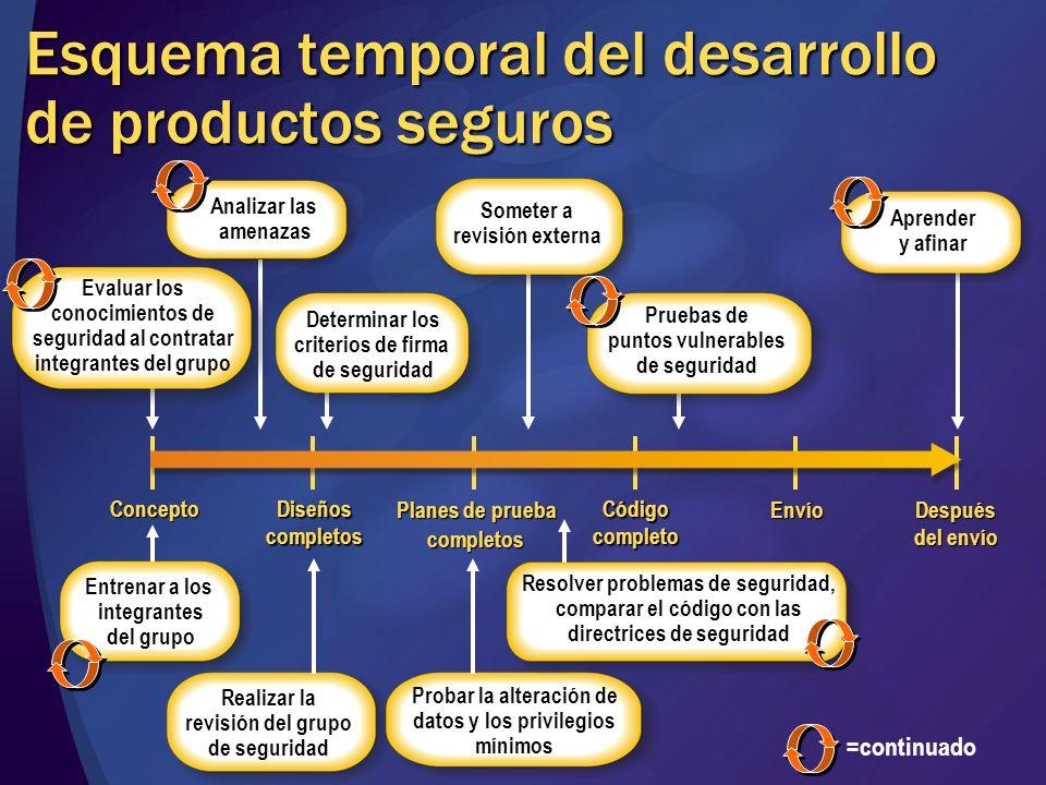 Esquema temporal del desarrollo de productos seguros