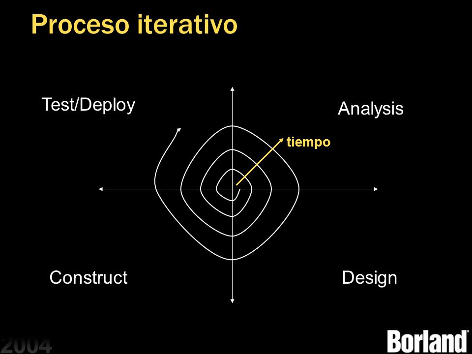 Proceso iterativo Test/Deploy Analysis tiempo Construct Design