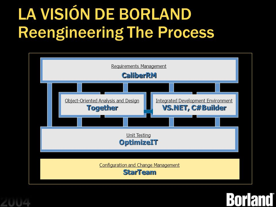 LA VISIÓN DE BORLAND Reengineering The Process