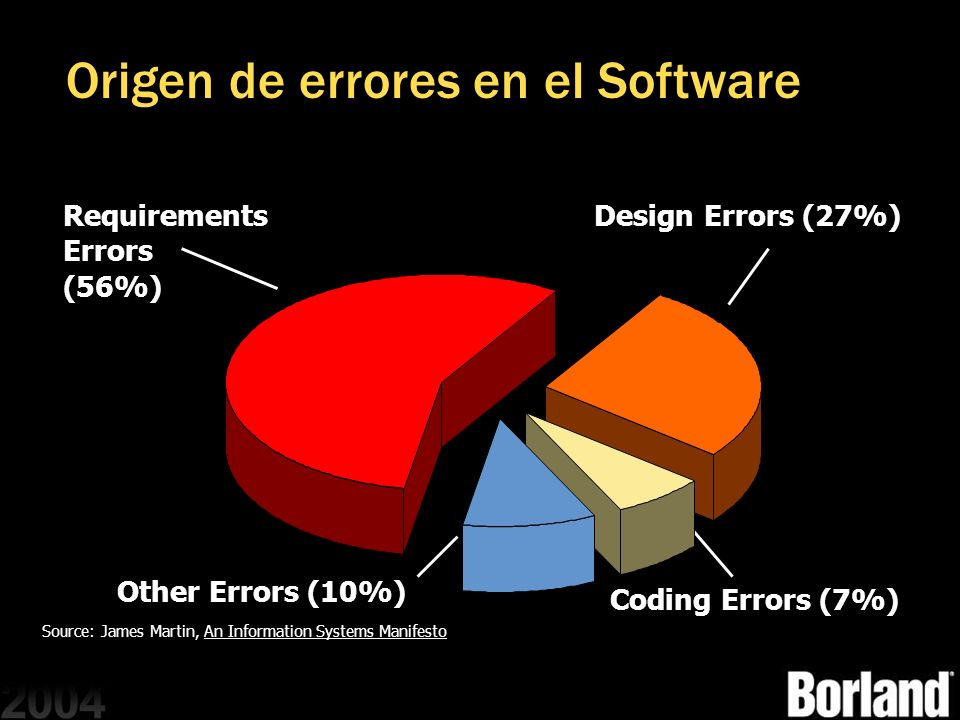 Origen de errores en el Software