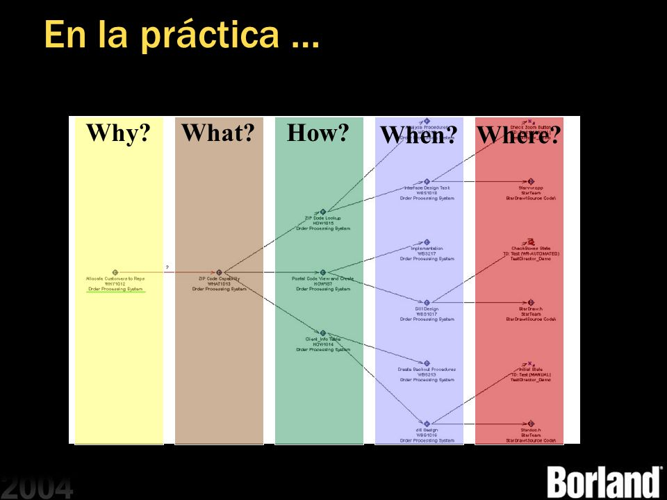 En la práctica … Why What How When Where MGB 2003