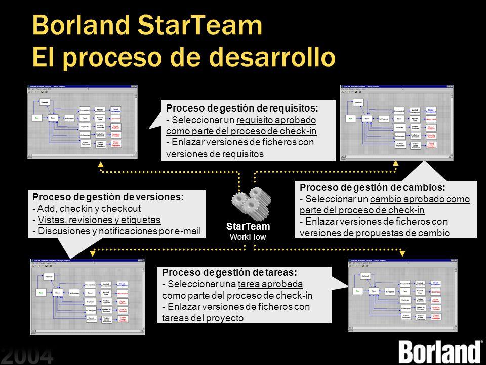 Borland StarTeam El proceso de desarrollo