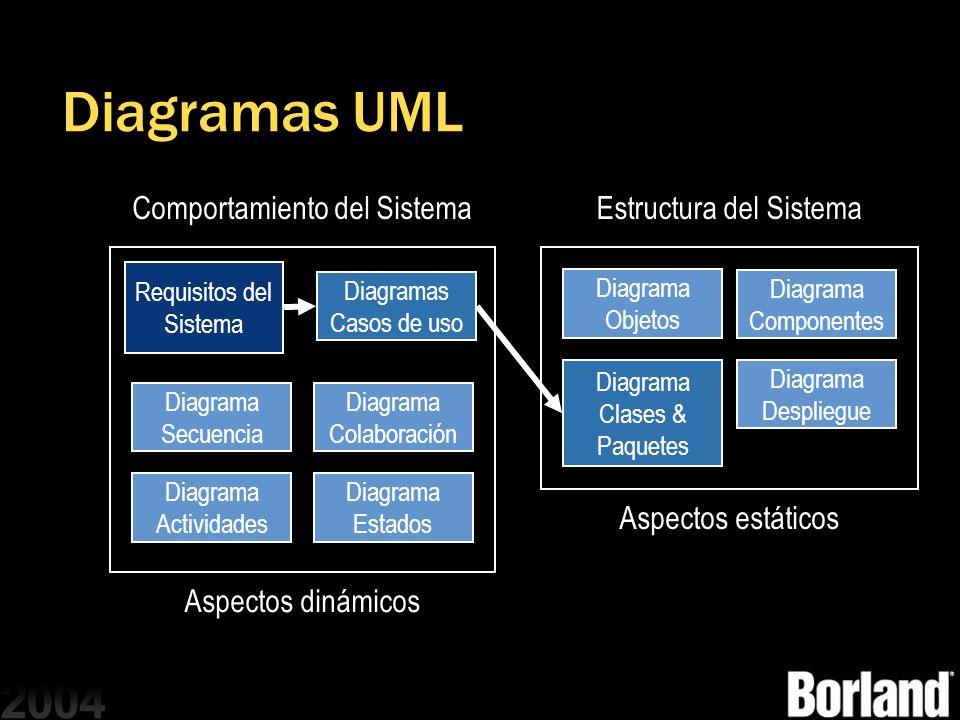 Diagramas UML Comportamiento del Sistema Estructura del Sistema