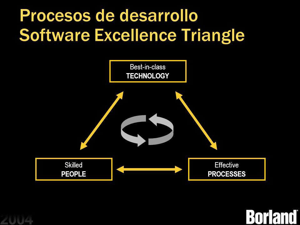 Procesos de desarrollo Software Excellence Triangle
