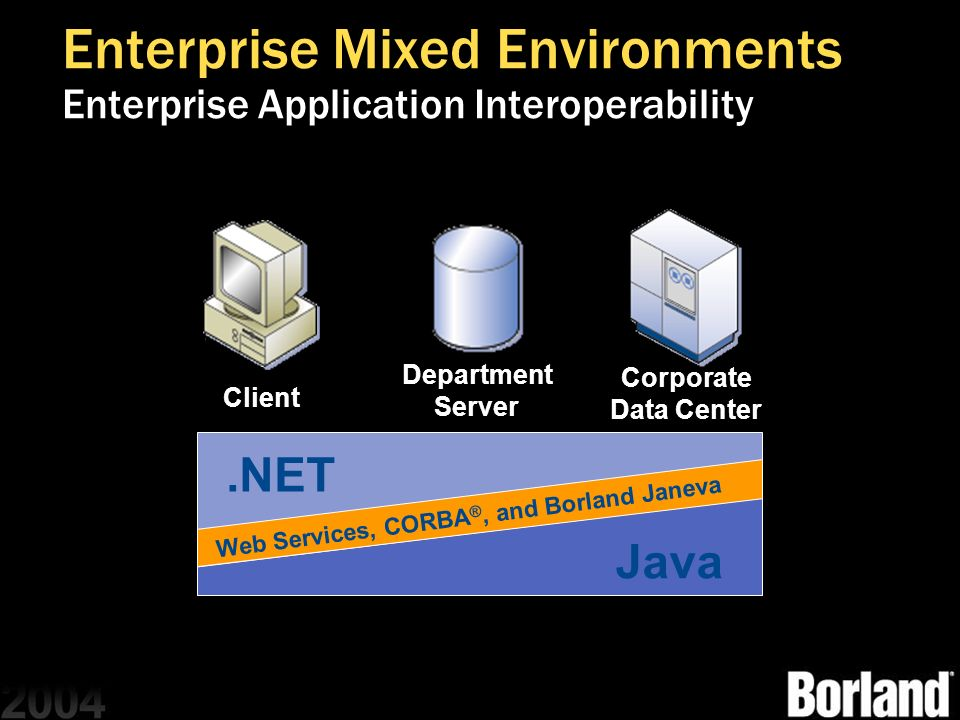Enterprise Mixed Environments Enterprise Application Interoperability
