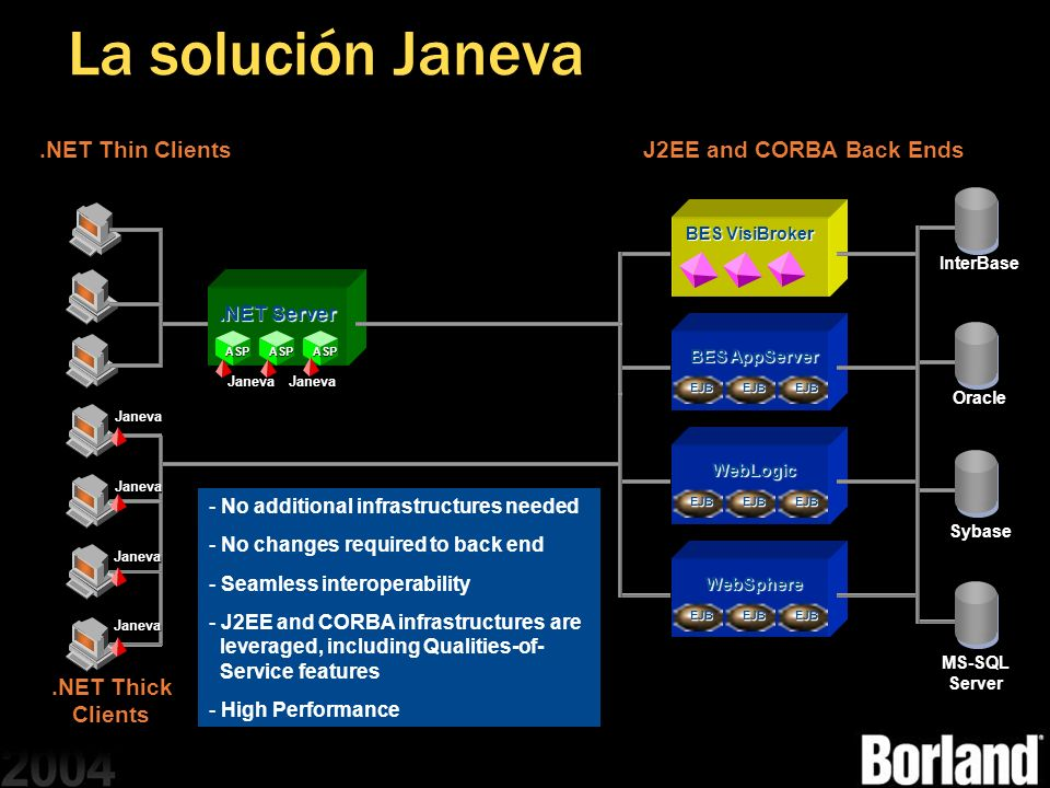 La solución Janeva .NET Thin Clients J2EE and CORBA Back Ends