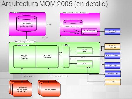 Arquitectura MOM 2005 (en detalle)