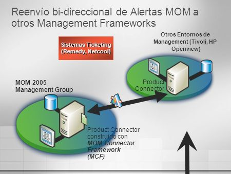 Reenvío bi-direccional de Alertas MOM a otros Management Frameworks