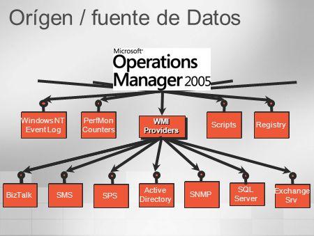 Orígen / fuente de Datos