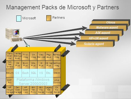 Management Packs de Microsoft y Partners
