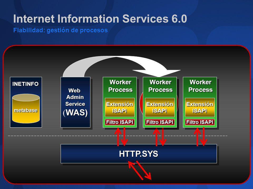 Internet Information Services 6.0 Fiabilidad: gestión de procesos