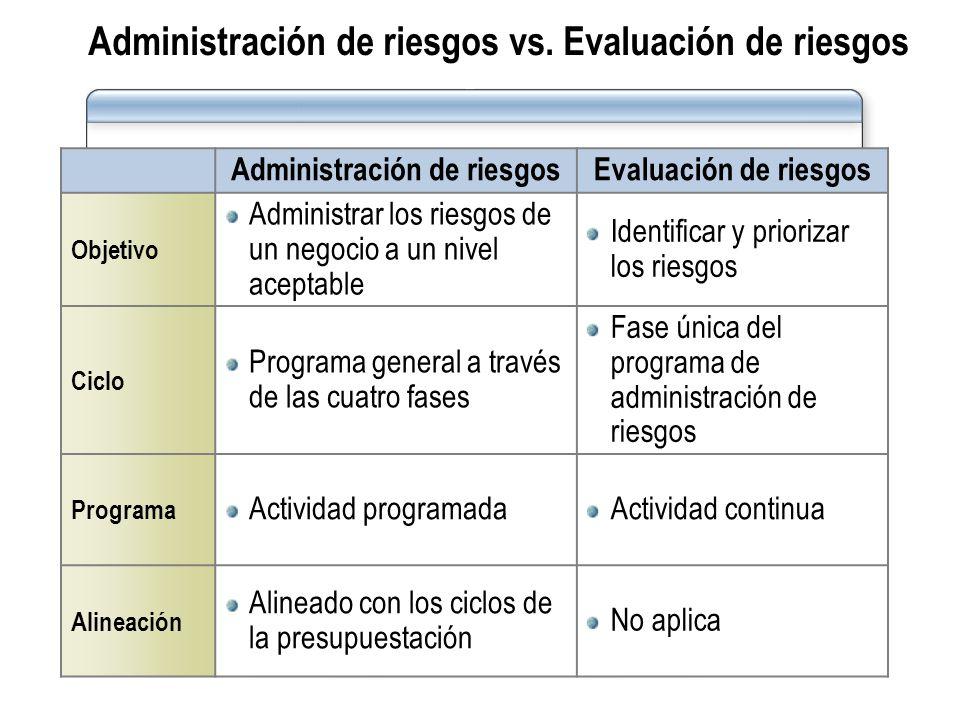 Administración de riesgos vs. Evaluación de riesgos