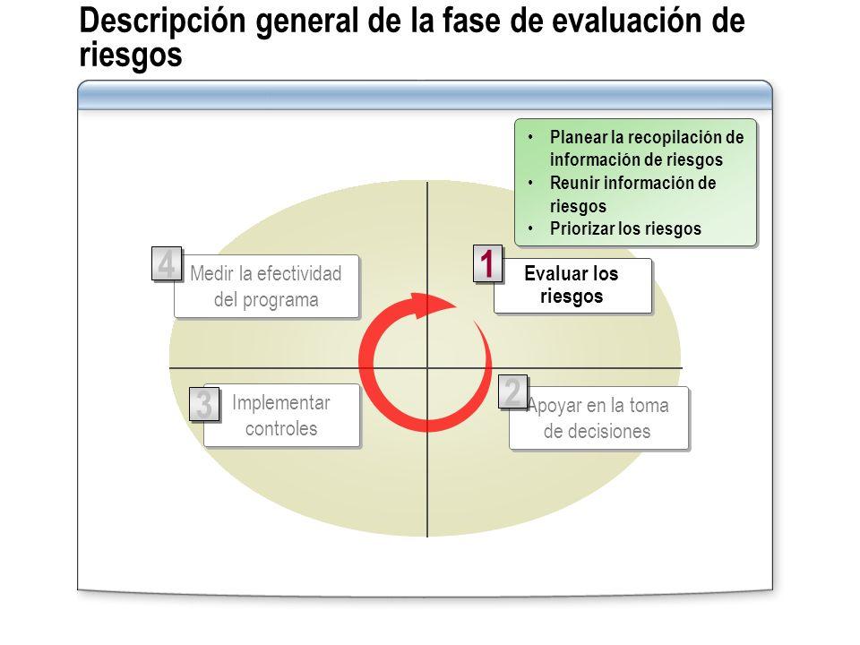 Descripción general de la fase de evaluación de riesgos