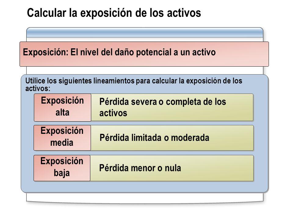 Calcular la exposición de los activos