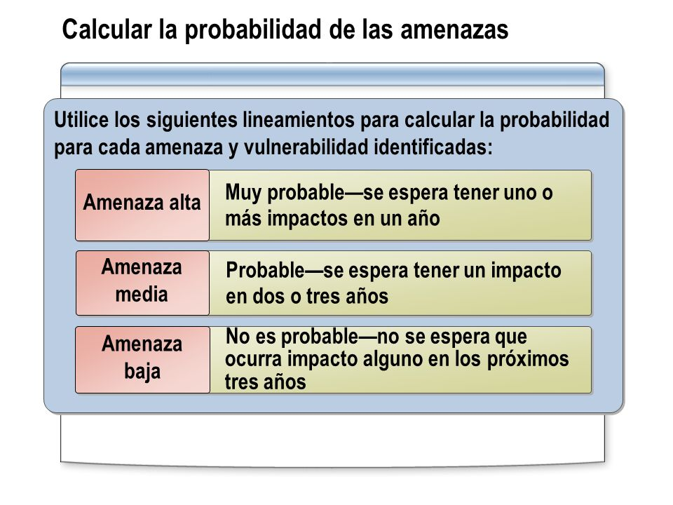 Calcular la probabilidad de las amenazas