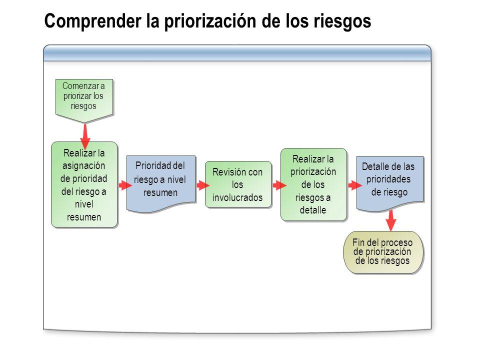 Comprender la priorización de los riesgos
