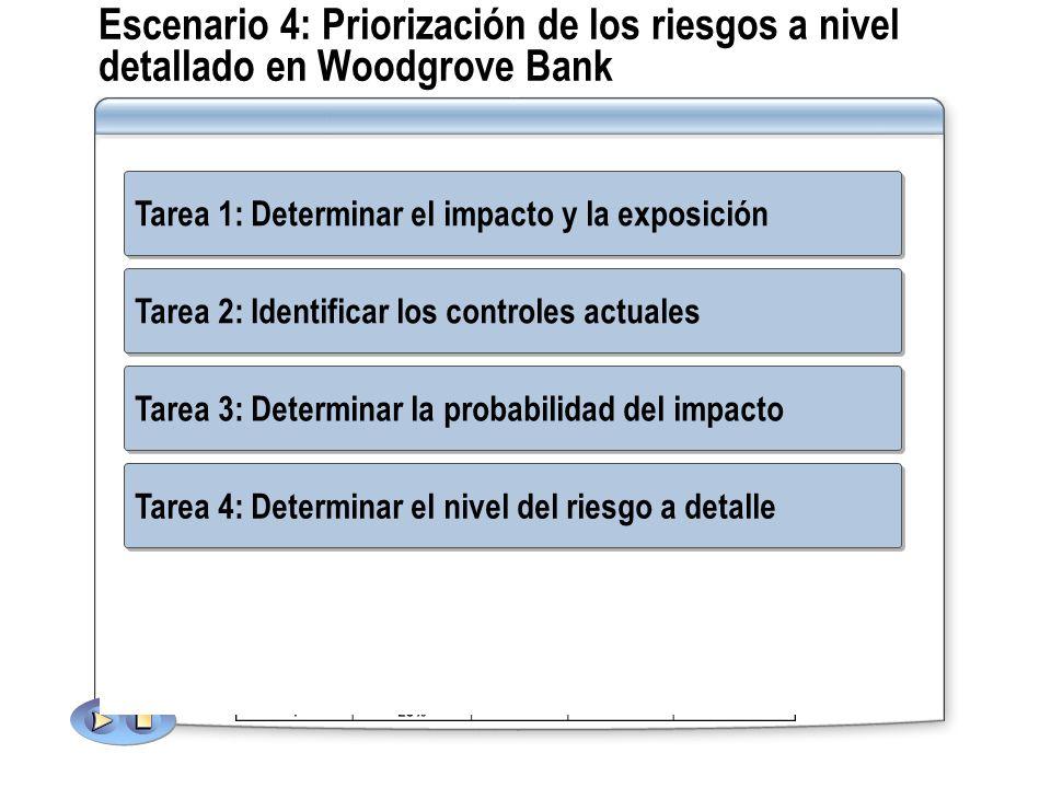 Escenario 4: Priorización de los riesgos a nivel detallado en Woodgrove Bank