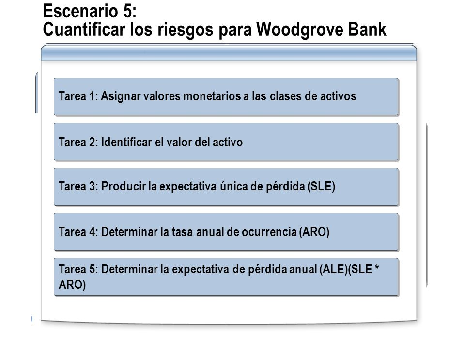 Escenario 5: Cuantificar los riesgos para Woodgrove Bank