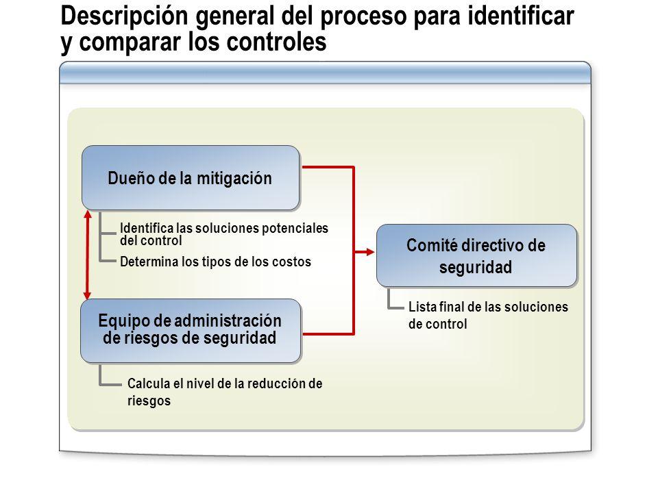 Descripción general del proceso para identificar y comparar los controles