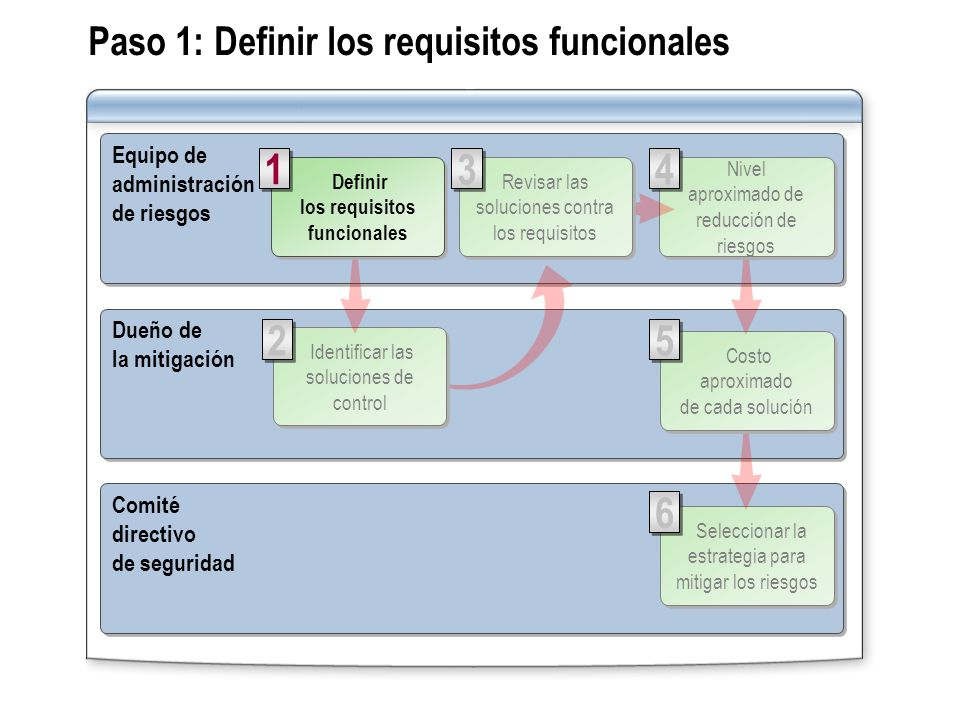 Paso 1: Definir los requisitos funcionales