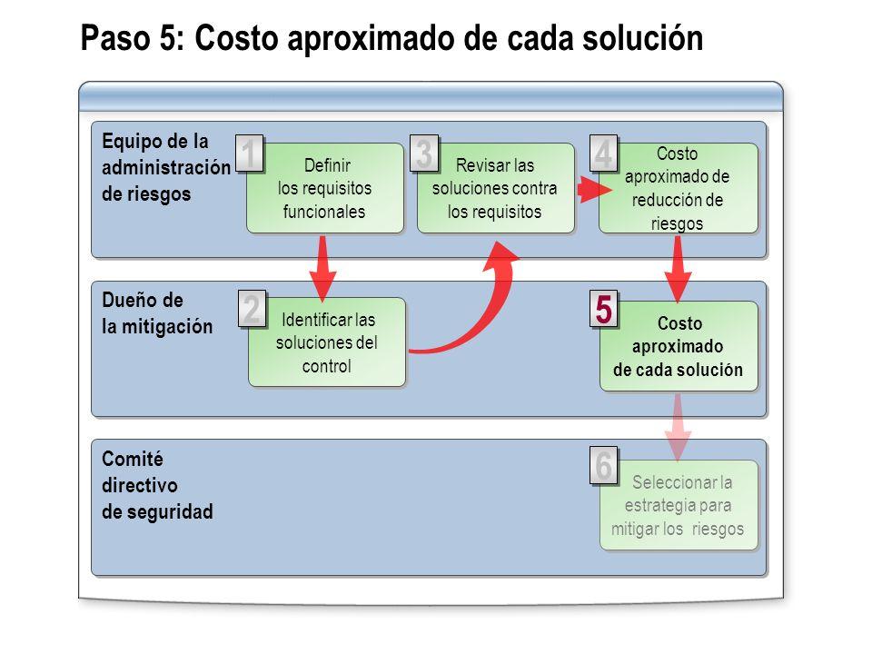 Paso 5: Costo aproximado de cada solución