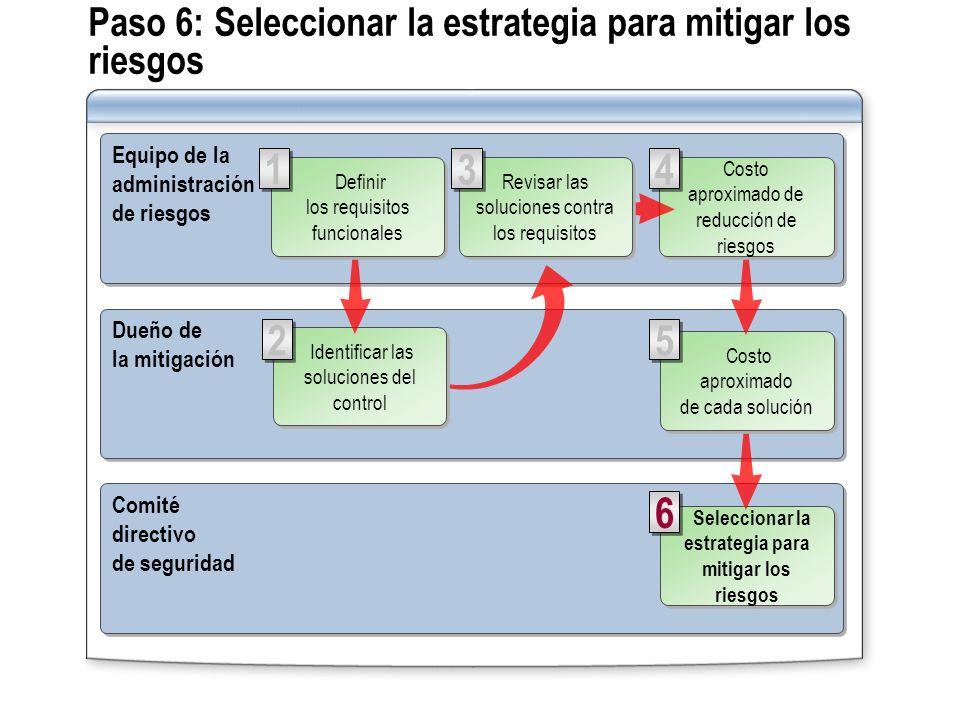Paso 6: Seleccionar la estrategia para mitigar los riesgos