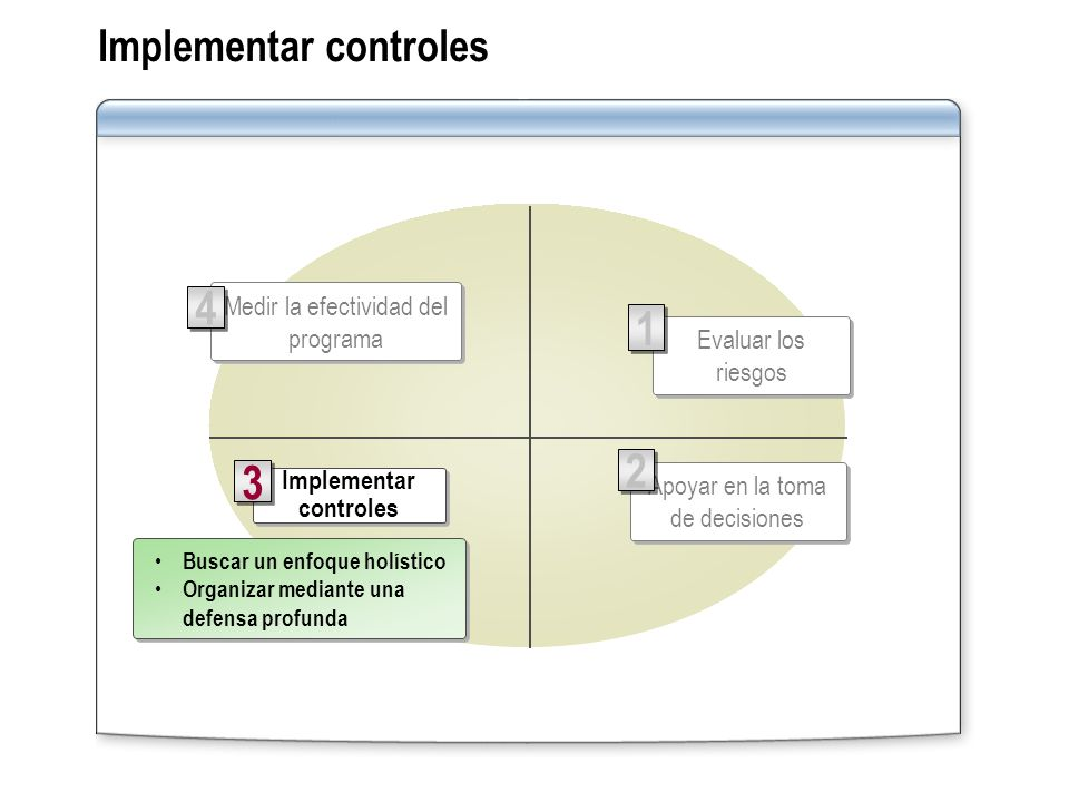 Implementar controles