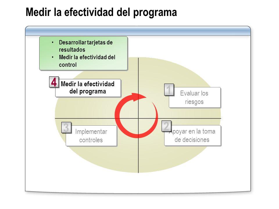 Medir la efectividad del programa