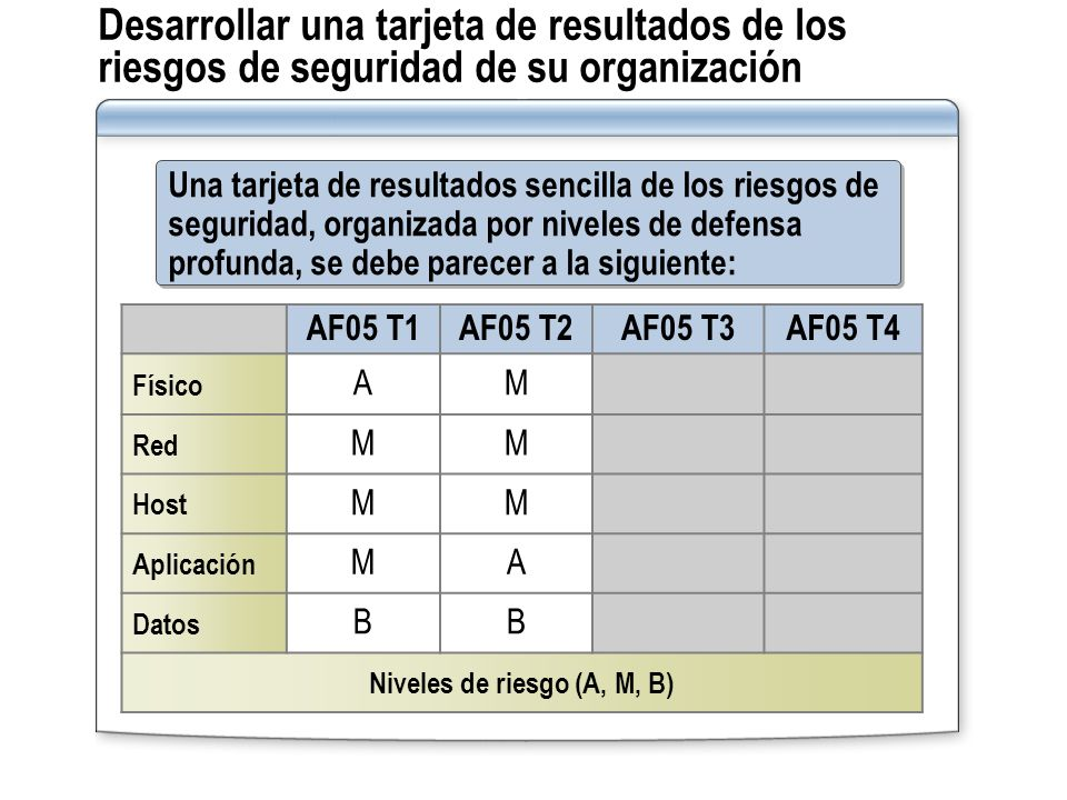 Niveles de riesgo (A, M, B)