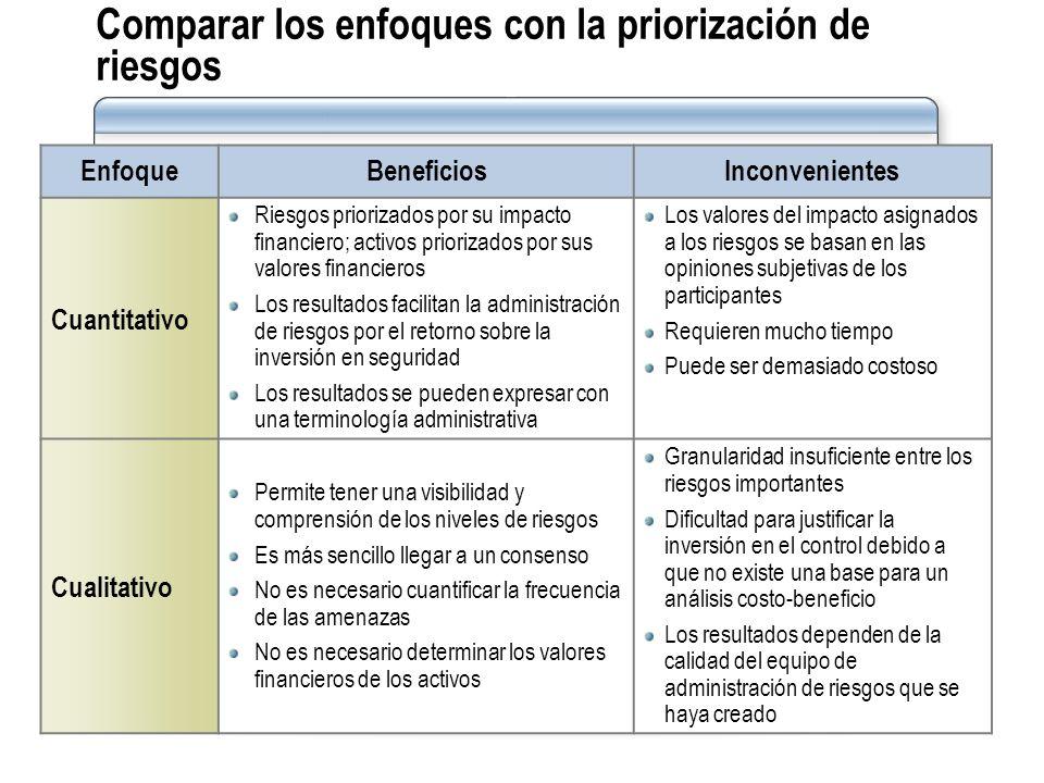 Comparar los enfoques con la priorización de riesgos
